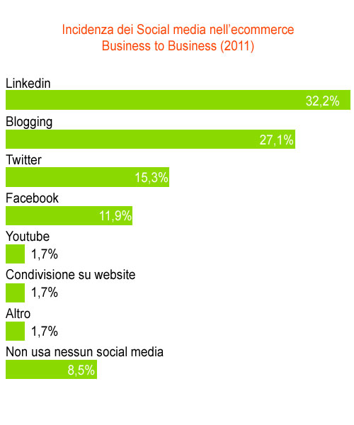 ecommerce e social media