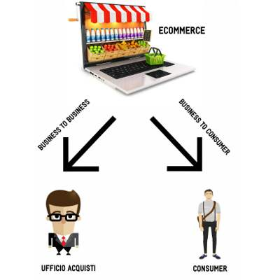 Ecommerce b2b (business to business) e b2c (business to consumer). Quali sono le principali differenze?