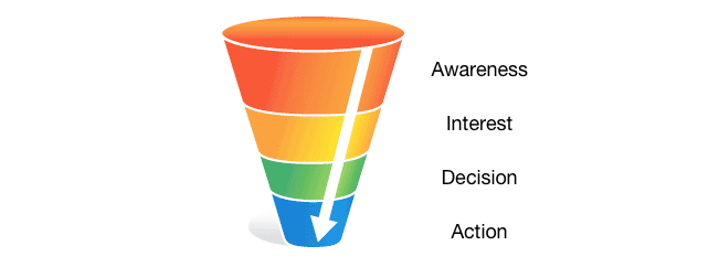 funnel e conversioni